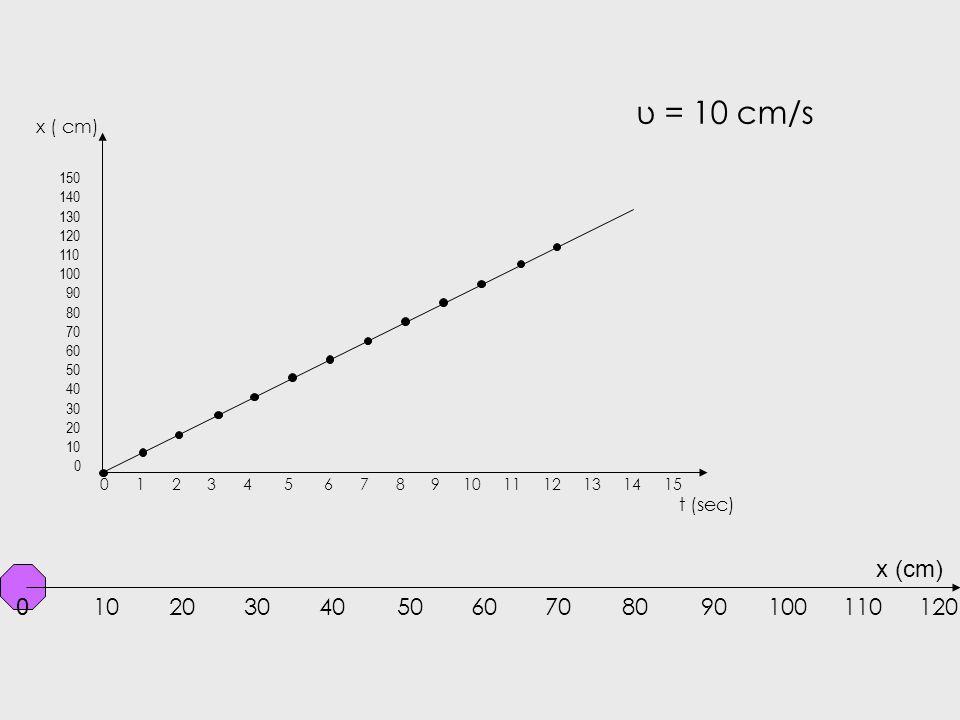 υ = 10 cm/s x ( cm) 150. 140. 130. 120. 110. 100. 90. 80. 70. 60. 50. 40. 30. 20. 10.