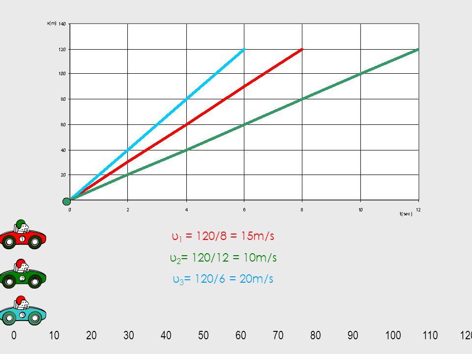 υ1 = 120/8 = 15m/s υ2= 120/12 = 10m/s υ3= 120/6 = 20m/s