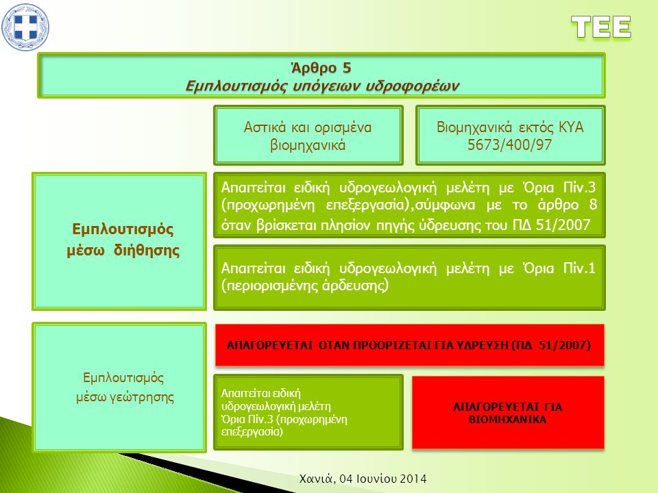 Άρθρο 5 Εμπλουτισμός υπόγειων υδροφορέων