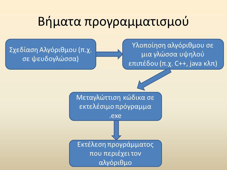 Βήματα προγραμματισμού