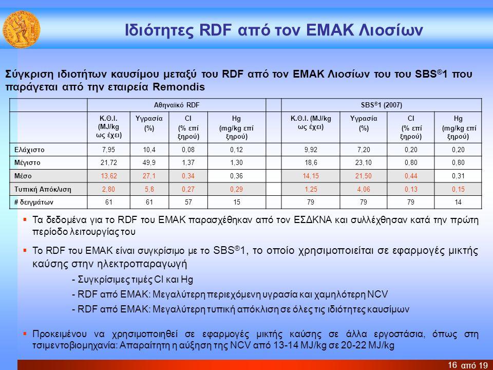 Ιδιότητες RDF από τον ΕΜΑΚ Λιοσίων