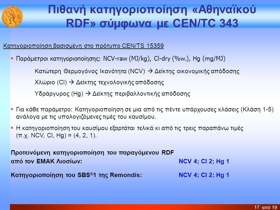 Πιθανή κατηγοριοποίηση «Αθηναϊκού RDF» σύμφωνα με CEN/TC 343