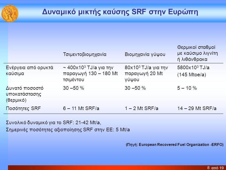 Δυναμικό μικτής καύσης SRF στην Ευρώπη
