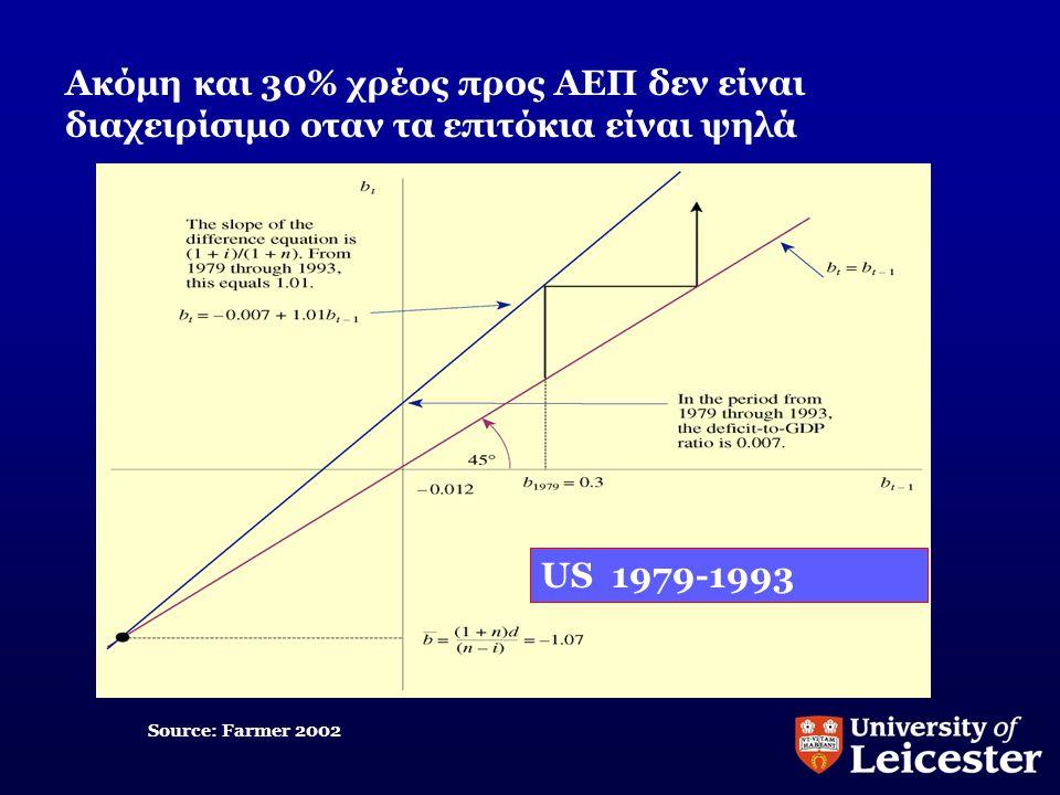 Ακόμη και 30% χρέος προς ΑΕΠ δεν είναι διαχειρίσιμο οταν τα επιτόκια είναι ψηλά