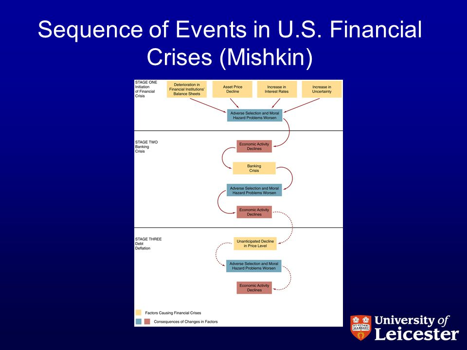 Sequence of Events in U.S. Financial Crises (Mishkin)