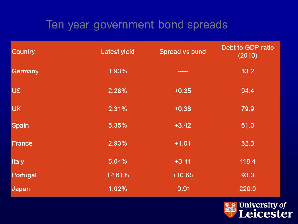Ten year government bond spreads