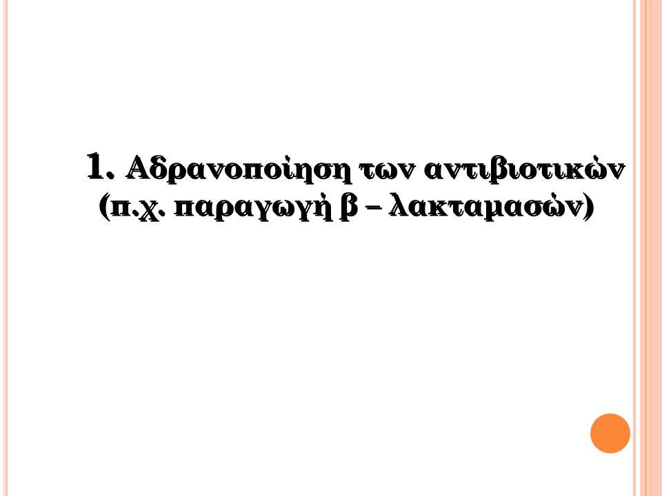 1. Αδρανοποίηση των αντιβιοτικών (π.χ. παραγωγή β – λακταμασών)