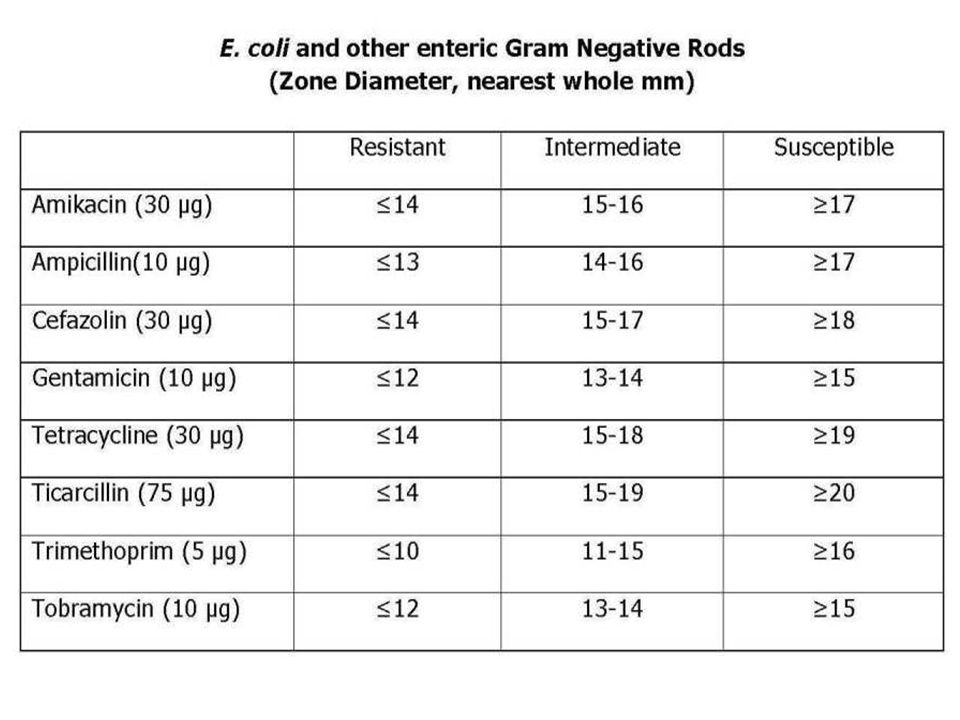 TABLE 3. Zone diameter interpretative standards for E