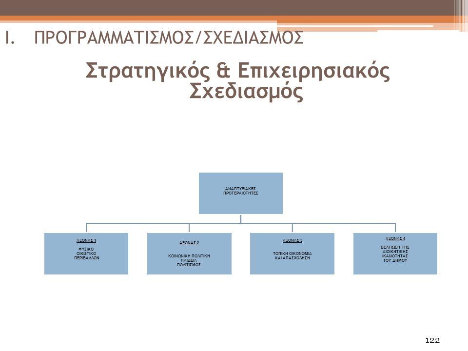 Στρατηγικός & Επιχειρησιακός Σχεδιασμός