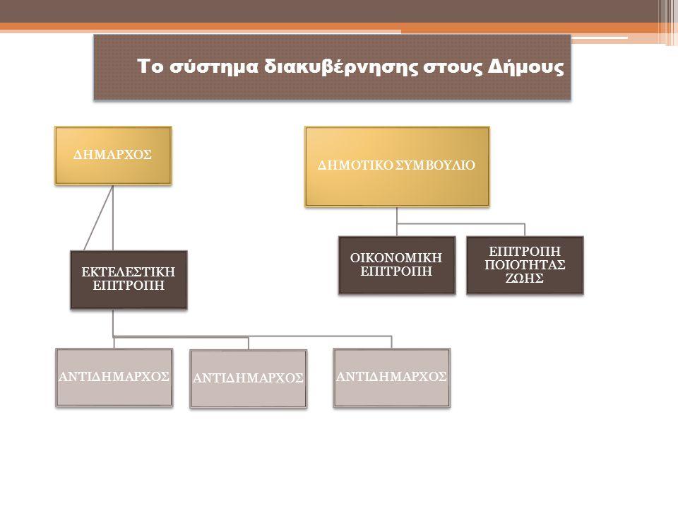 Το σύστημα διακυβέρνησης στους Δήμους