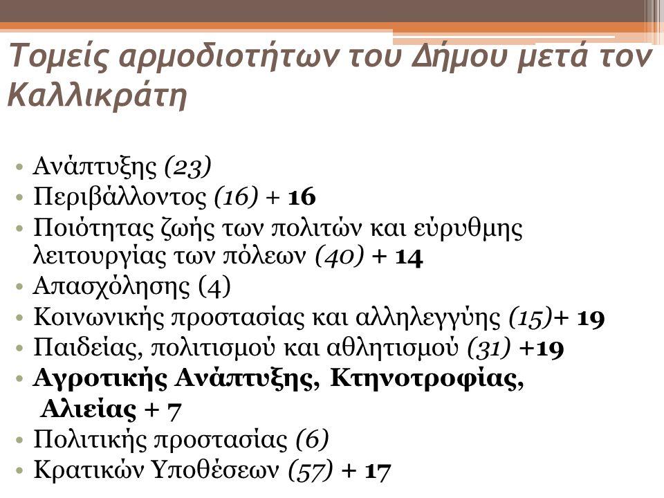 Τομείς αρμοδιοτήτων του Δήμου μετά τον Καλλικράτη