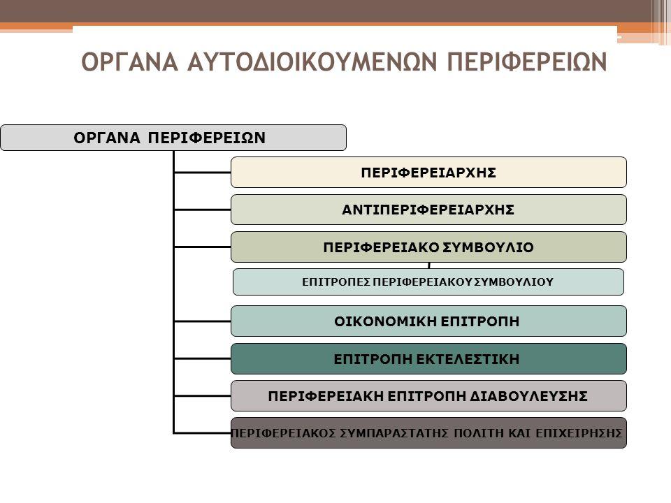 ΟΡΓΑΝΑ ΑΥΤΟΔΙΟΙΚΟΥΜΕΝΩΝ ΠΕΡΙΦΕΡΕΙΩΝ