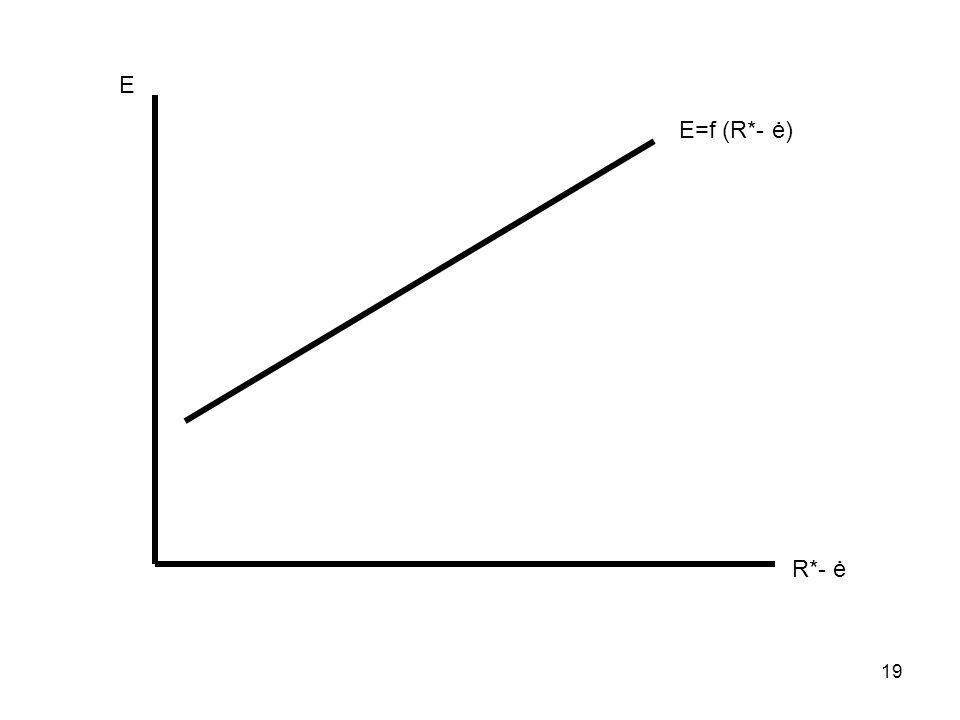 Ε Ε=f (R*- ė) R*- ė