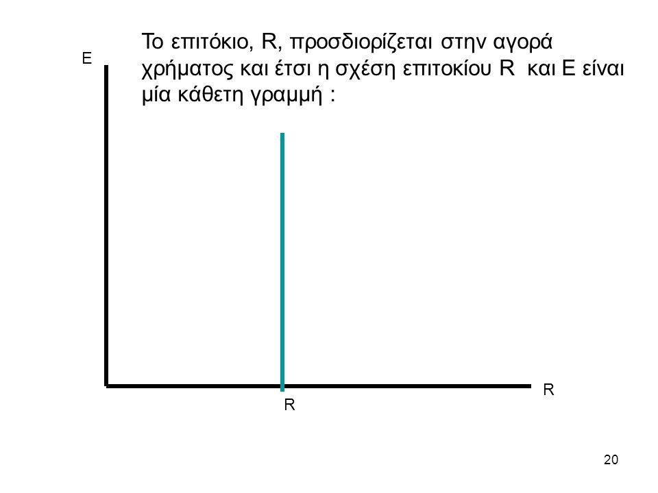 Το επιτόκιο, R, προσδιορίζεται στην αγορά χρήματος και έτσι η σχέση επιτοκίου R και Ε είναι μία κάθετη γραμμή :