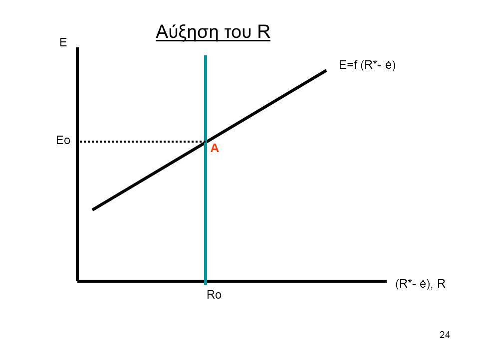 Αύξηση του R Ε Ε=f (R*- ė) Eo Α (R*- ė), R Ro