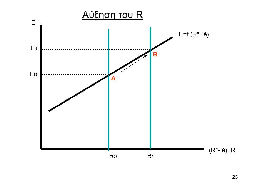 Αύξηση του R Ε Ε=f (R*- ė) E1 Β Eo Α (R*- ė), R Ro R1