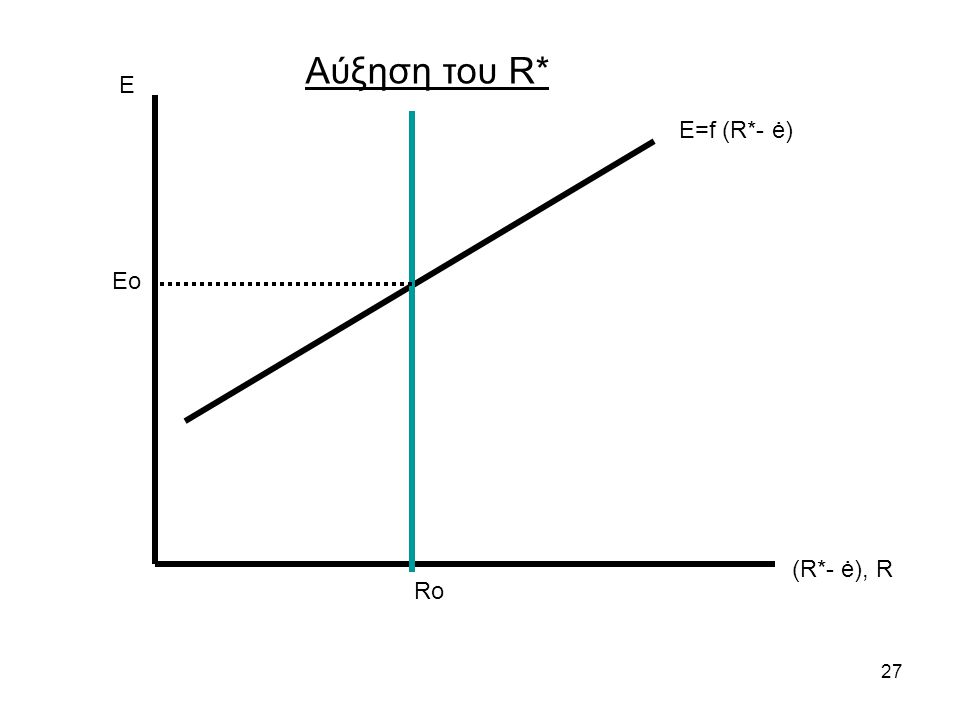 Αύξηση του R* Ε Ε=f (R*- ė) Eo (R*- ė), R Ro