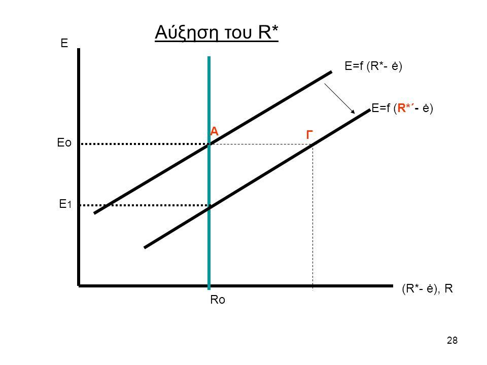 Αύξηση του R* Ε Ε=f (R*- ė) Ε=f (R*΄- ė) Α Γ Eo E1 (R*- ė), R Ro