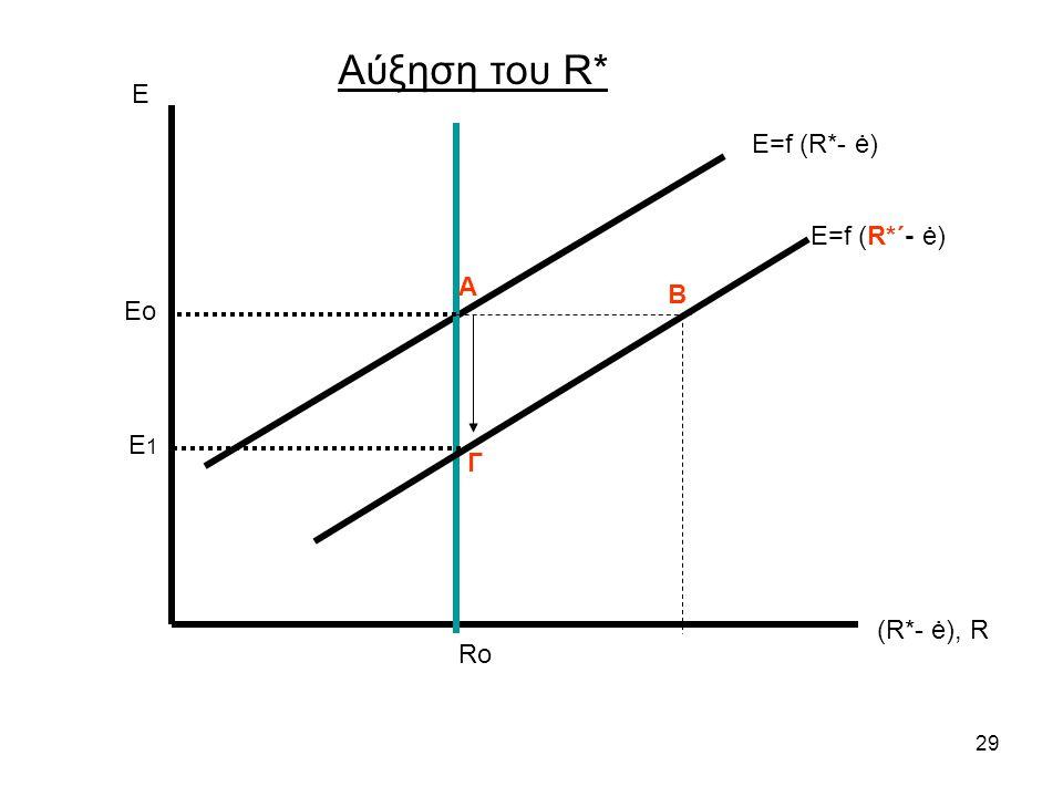 Αύξηση του R* Ε Ε=f (R*- ė) Ε=f (R*΄- ė) Α Β Eo E1 Γ (R*- ė), R Ro