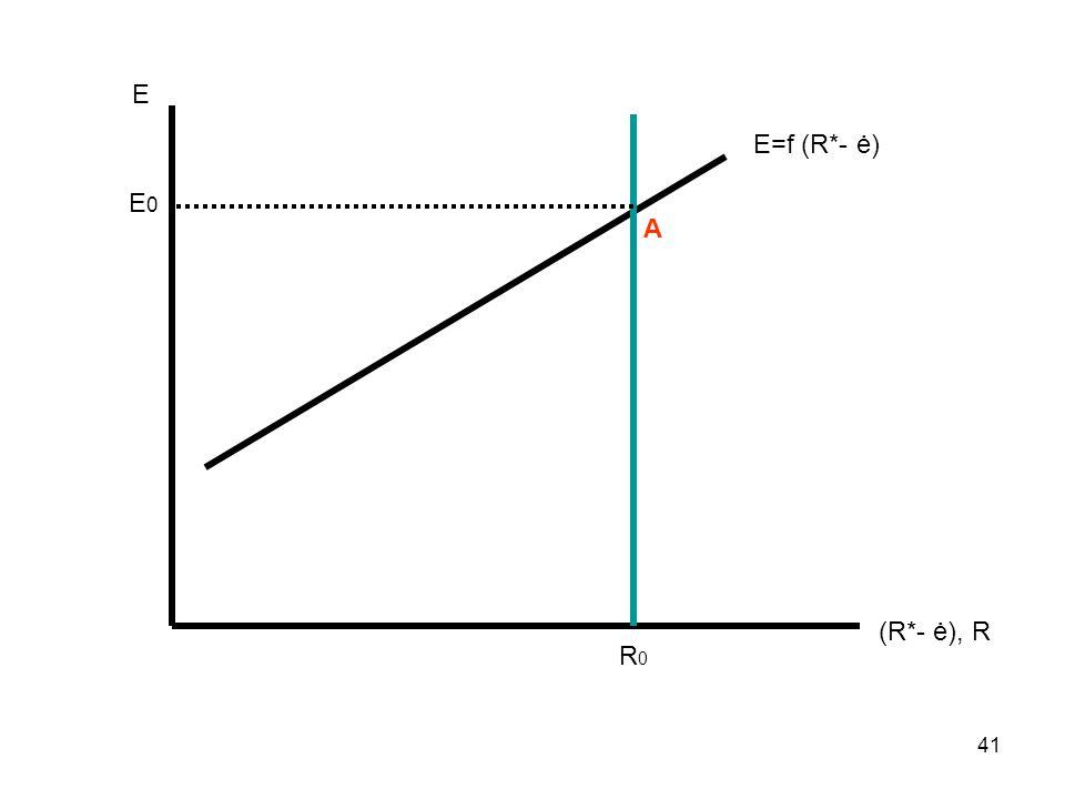 Ε Ε=f (R*- ė) E0 Α (R*- ė), R R0