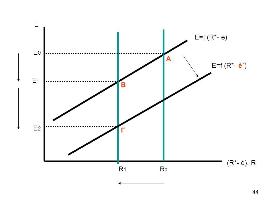 Ε Ε=f (R*- ė) E0 Α Ε=f (R*- ė΄) E1 Β Ε2 Γ (R*- ė), R R1 R0