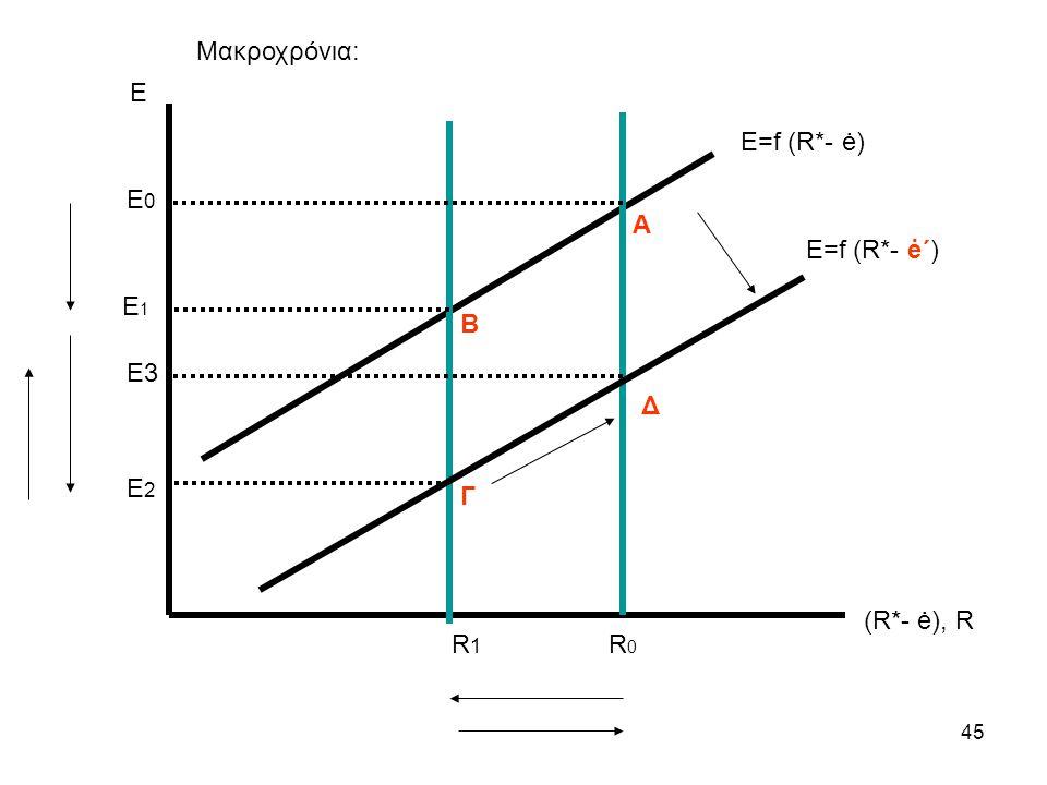 Μακροχρόνια: Ε Ε=f (R*- ė) E0 Α Ε=f (R*- ė΄) E1 Β Ε3 Δ Ε2 Γ (R*- ė), R R1 R0
