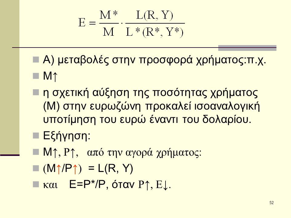 Α) μεταβολές στην προσφορά χρήματος:π.χ.