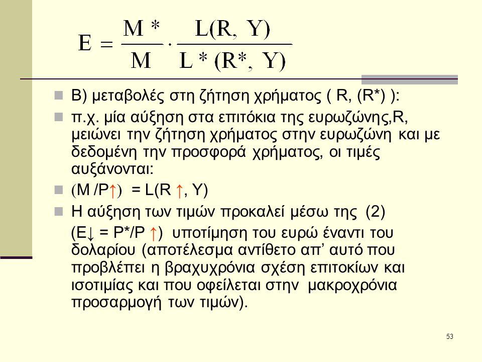 Β) μεταβολές στη ζήτηση χρήματος ( R, (R*) ):