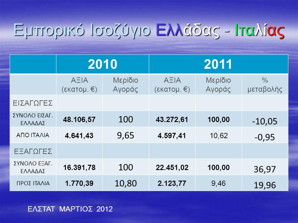 Εμπορικό Ισοζύγιο Ελλάδας - Ιταλίας