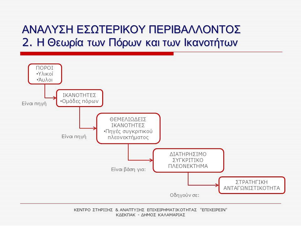ΑΝΑΛΥΣΗ ΕΣΩΤΕΡΙΚΟΥ ΠΕΡΙΒΑΛΛΟΝΤΟΣ 2