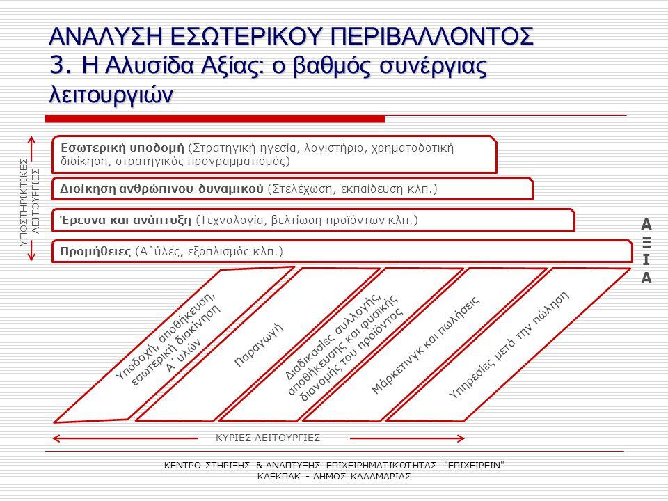 ΑΝΑΛΥΣΗ ΕΣΩΤΕΡΙΚΟΥ ΠΕΡΙΒΑΛΛΟΝΤΟΣ 3