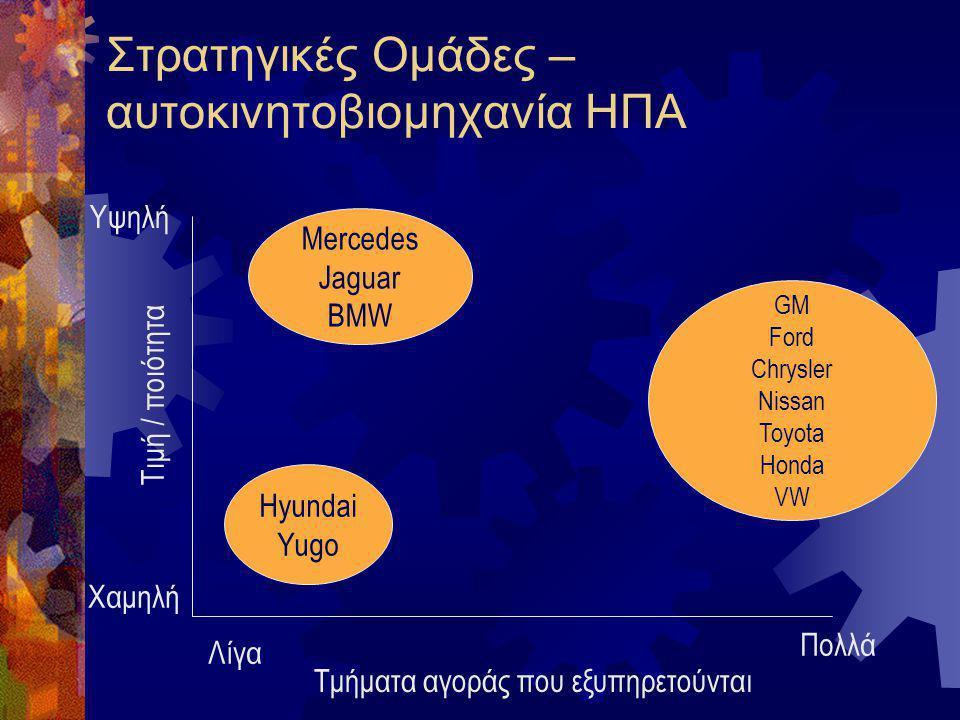 Στρατηγικές Ομάδες – αυτοκινητοβιομηχανία ΗΠΑ