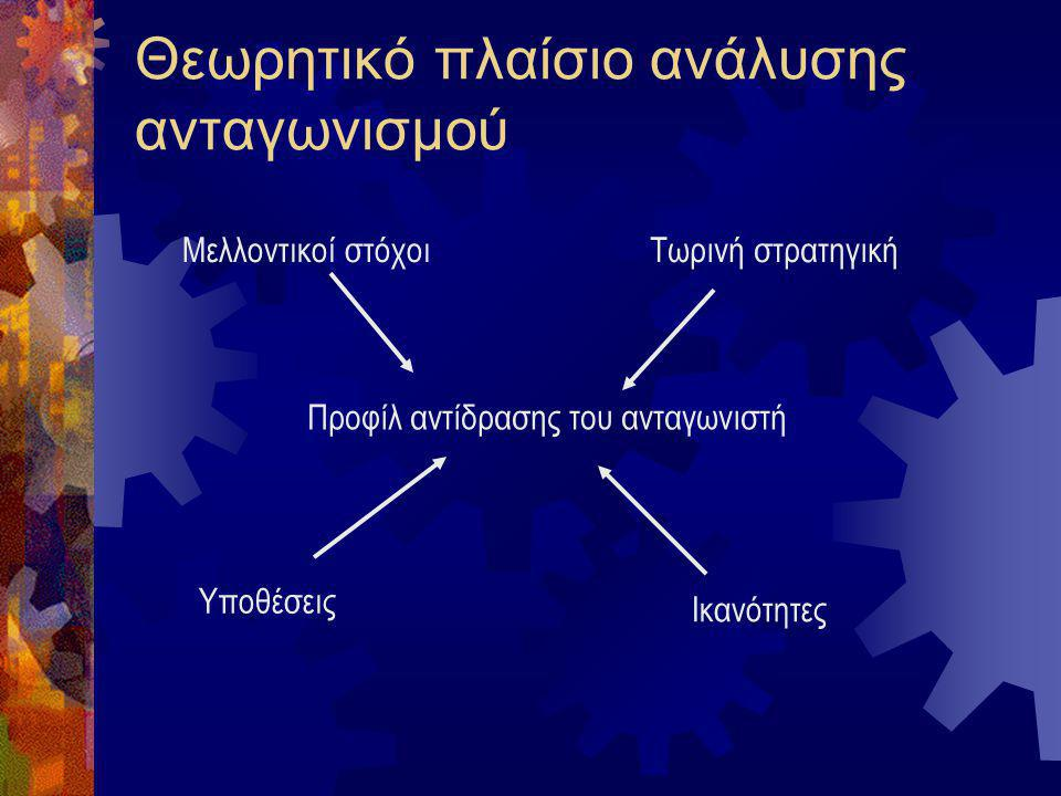 Θεωρητικό πλαίσιο ανάλυσης ανταγωνισμού
