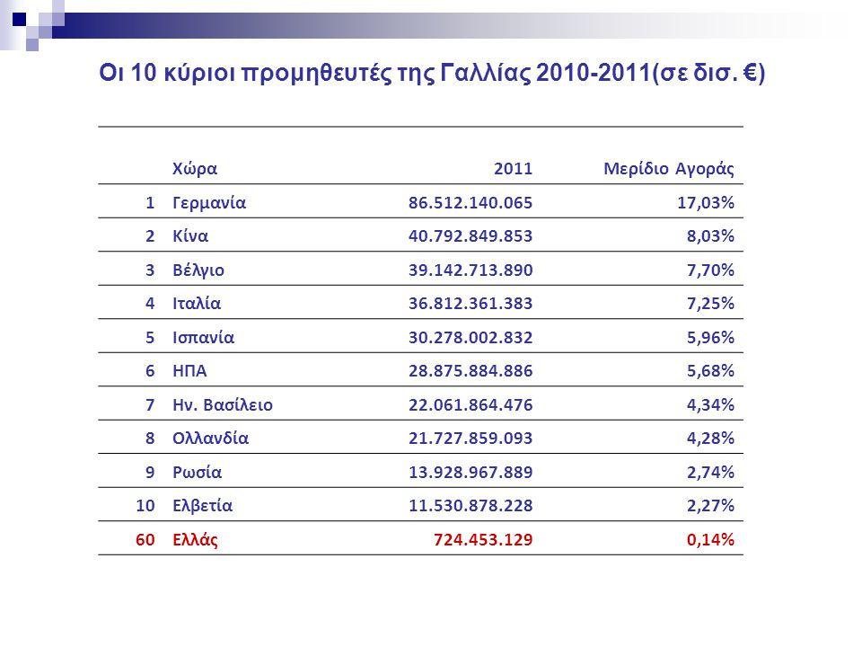 Οι 10 κύριοι προμηθευτές της Γαλλίας 2010-2011(σε δισ. €)