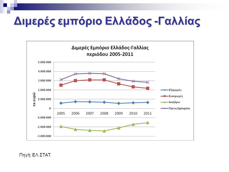 Διμερές εμπόριο Ελλάδος -Γαλλίας