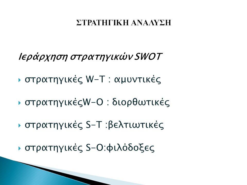 Ιεράρχηση στρατηγικών SWOT στρατηγικές W-T : αμυντικές