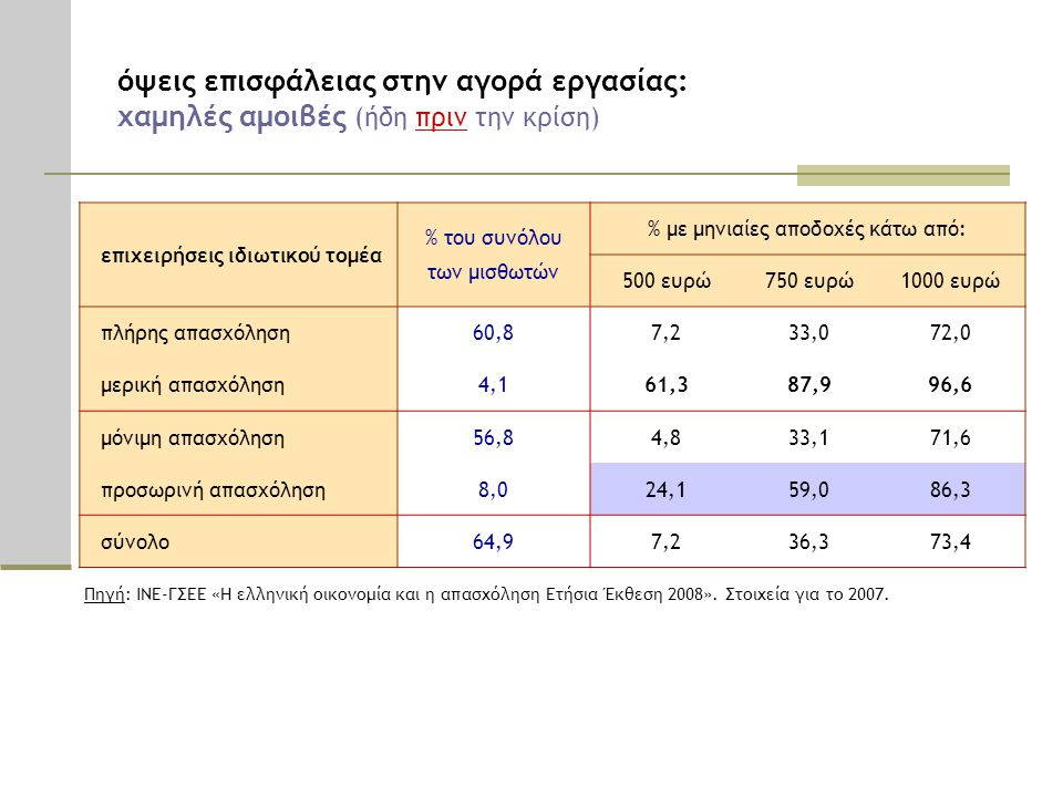 % με μηνιαίες αποδοχές κάτω από: