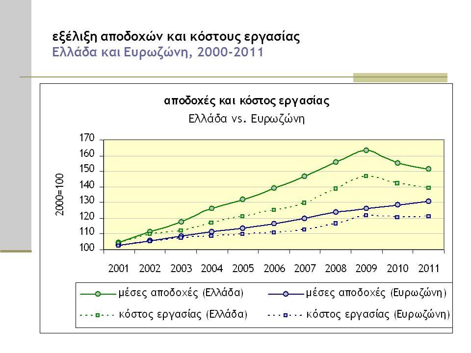 εξέλιξη αποδοχών και κόστους εργασίας Ελλάδα και Ευρωζώνη, 2000-2011