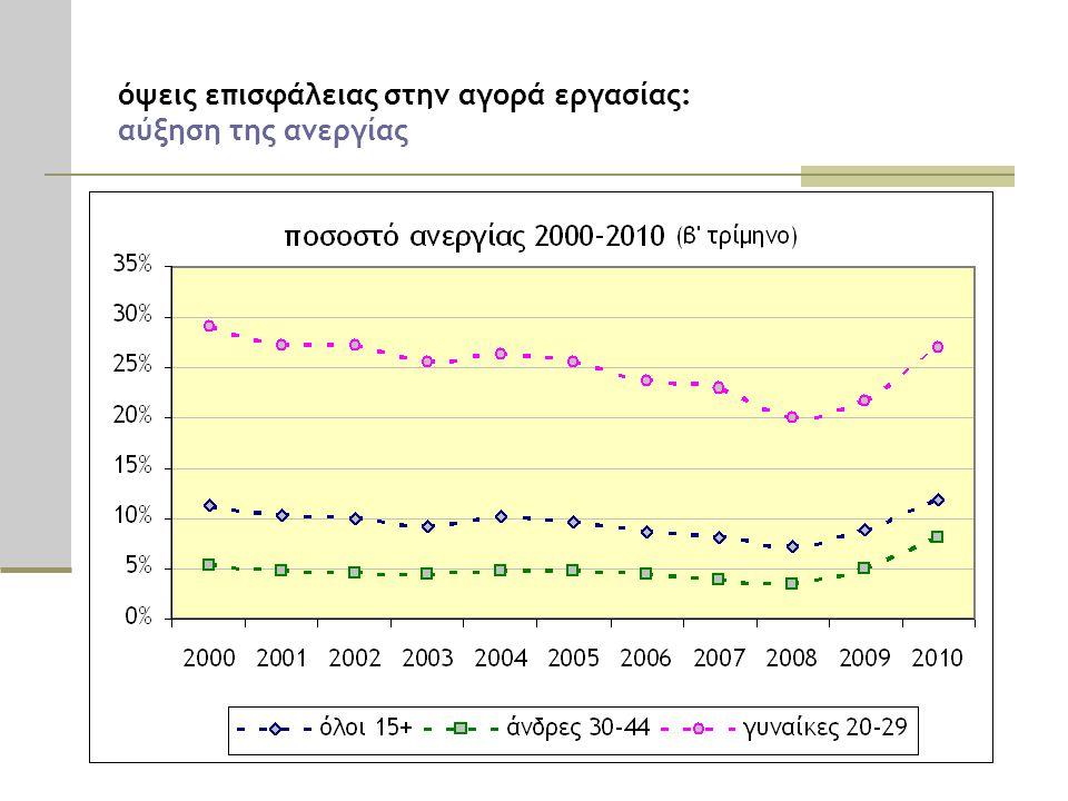όψεις επισφάλειας στην αγορά εργασίας: αύξηση της ανεργίας