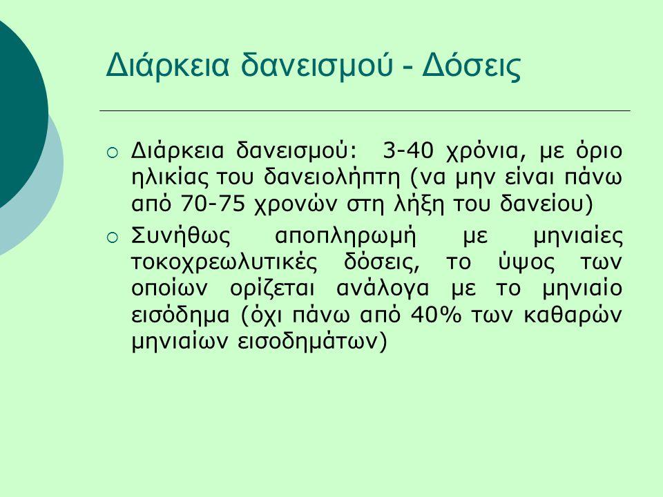 Διάρκεια δανεισμού - Δόσεις