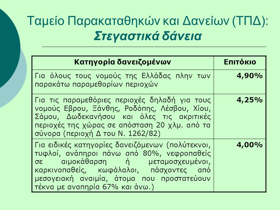 Ταμείο Παρακαταθηκών και Δανείων (ΤΠΔ): Στεγαστικά δάνεια