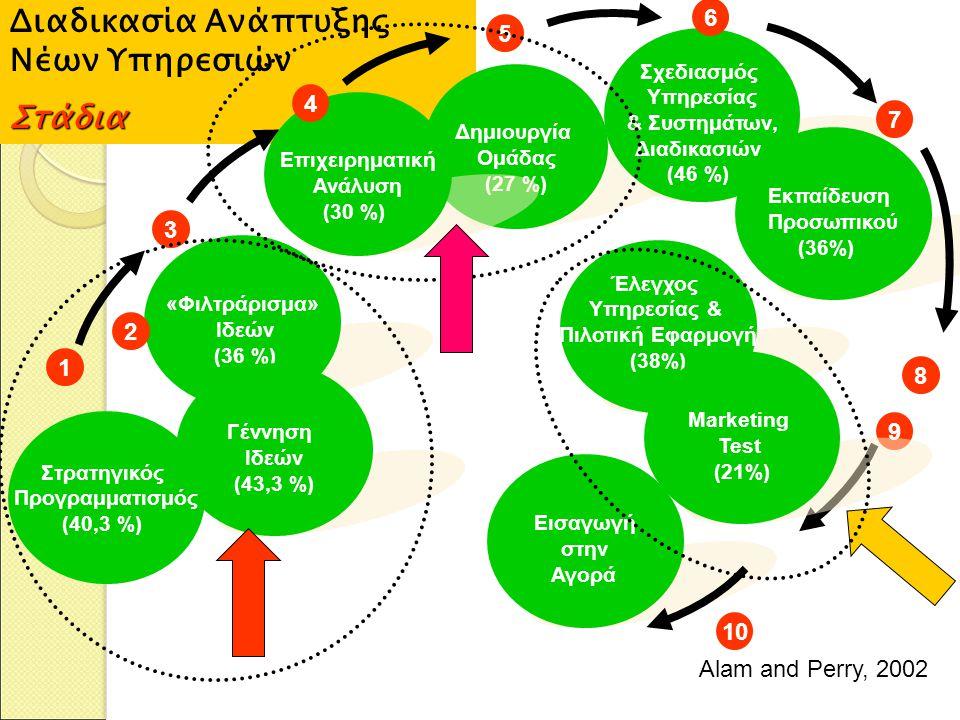 Διαδικασία Ανάπτυξης Νέων Υπηρεσιών Στάδια