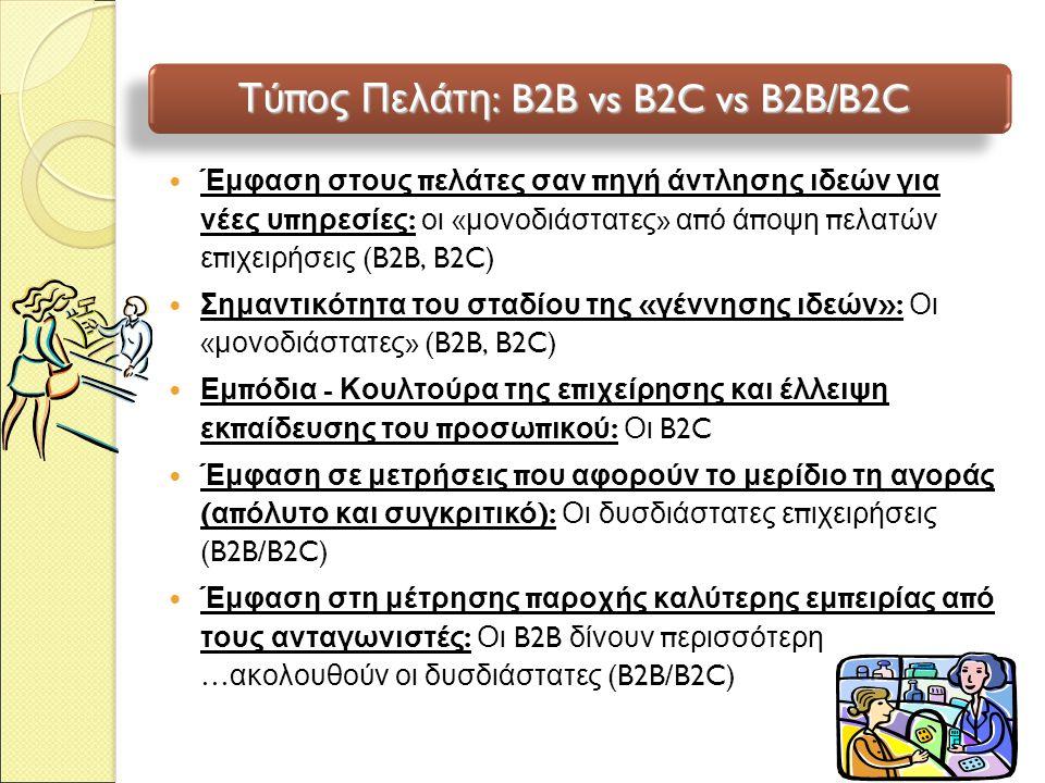 Τύπος Πελάτη: B2B vs B2C vs B2B/B2C