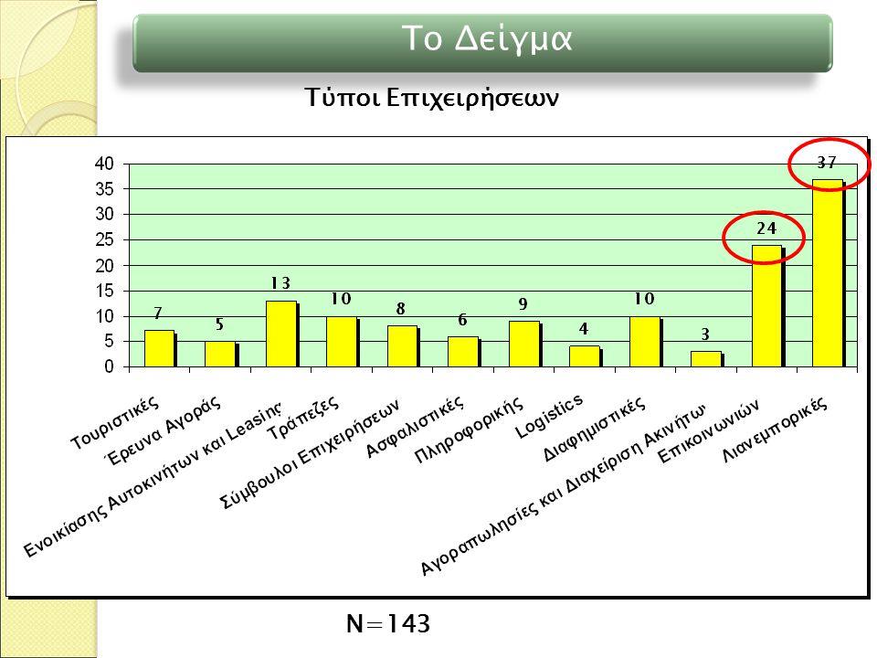 Το Δείγμα Τύποι Επιχειρήσεων Ν=143