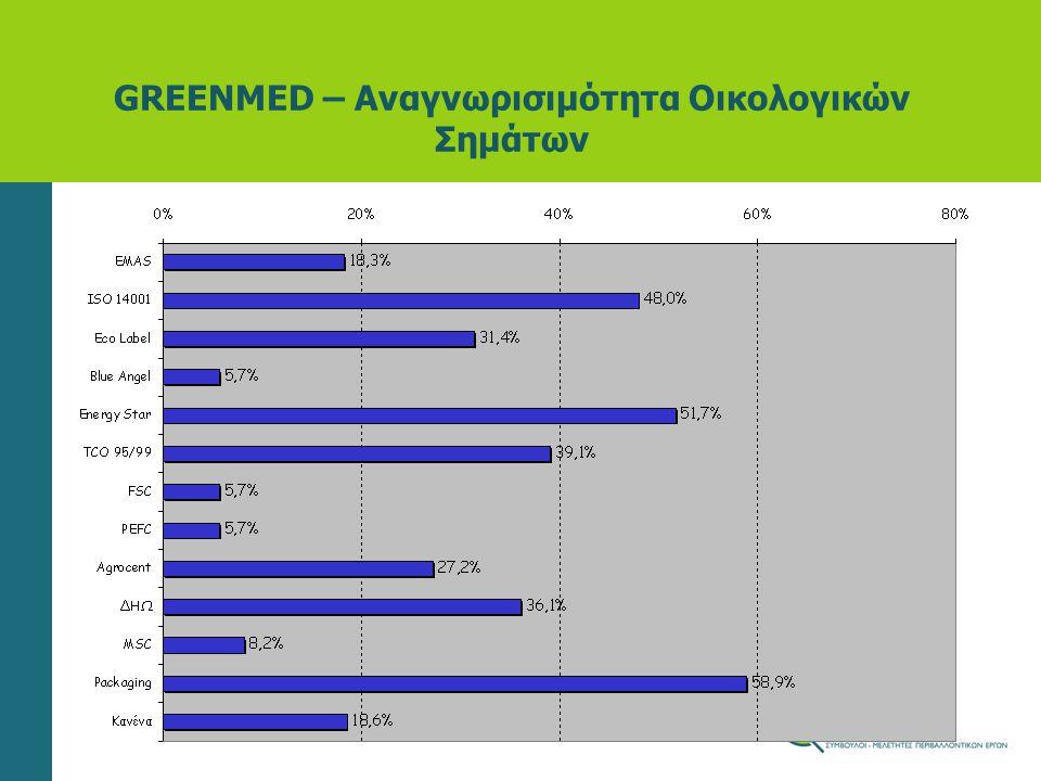 GREENMED – Αναγνωρισιμότητα Οικολογικών Σημάτων