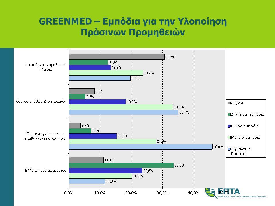 GREENMED – Εμπόδια για την Υλοποίηση Πράσινων Προμηθειών