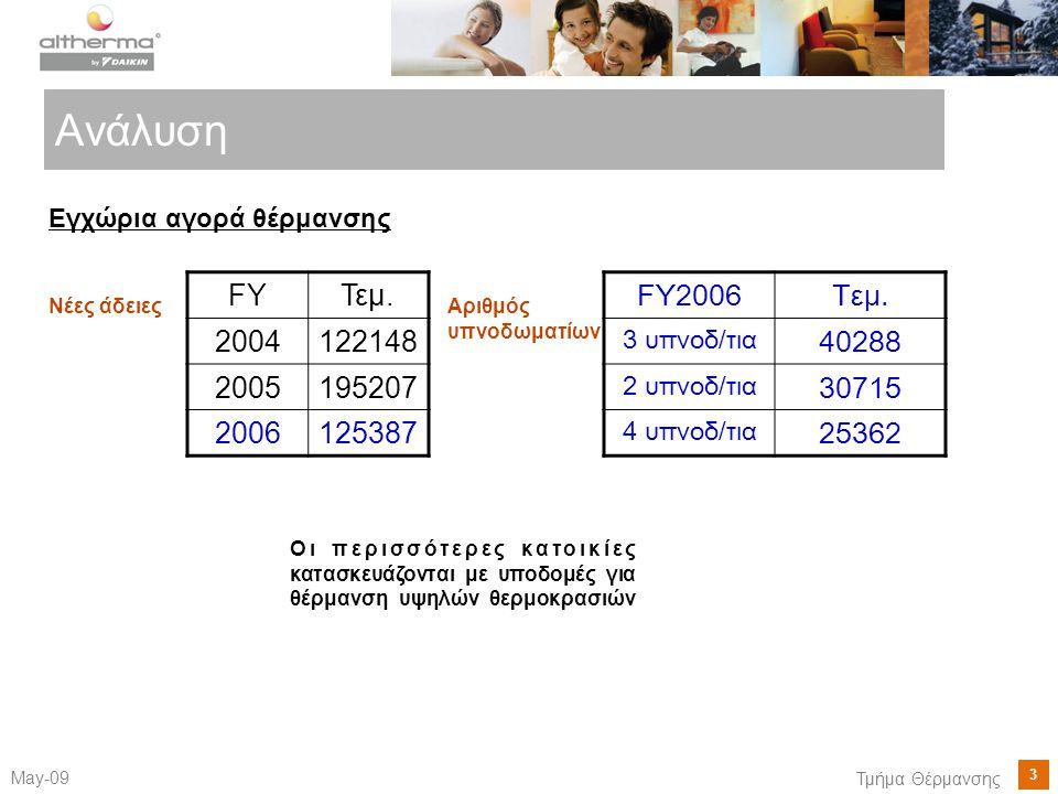 Ανάλυση Εγχώρια αγορά θέρμανσης. Νέες άδειες. FY. Τεμ. 2004. 122148. 2005. 195207. 2006. 125387.