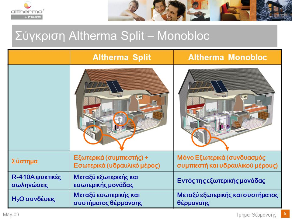 Σύγκριση Altherma Split – Monobloc