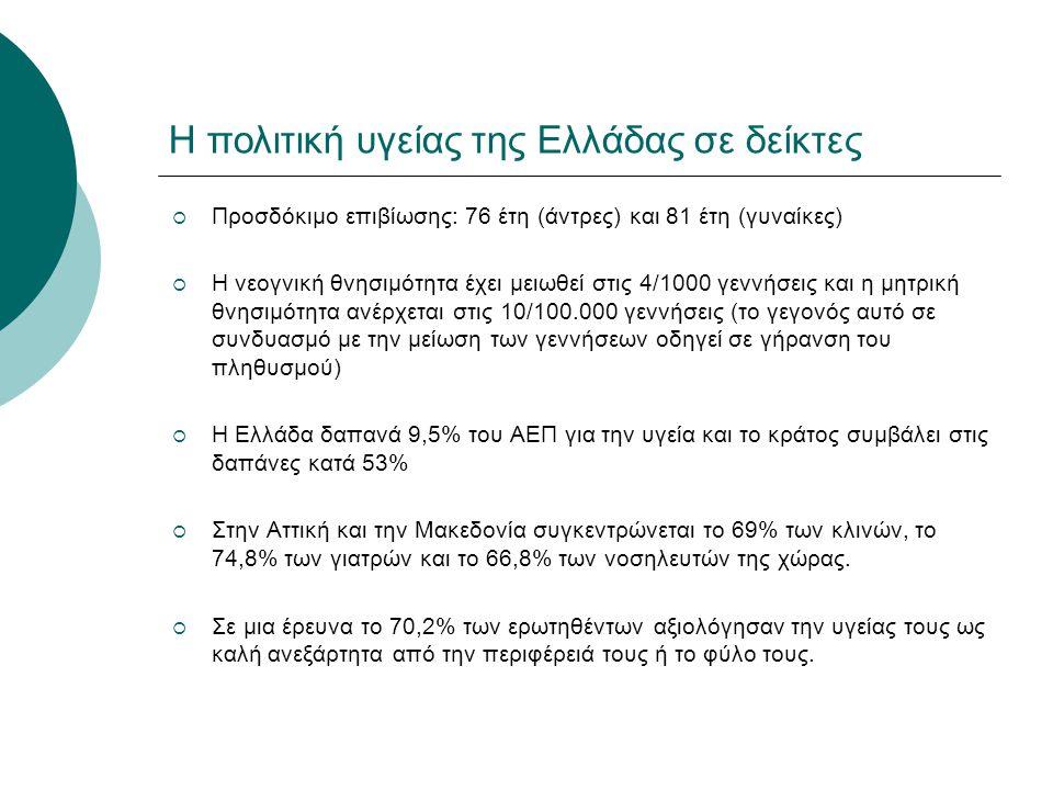 Η πολιτική υγείας της Ελλάδας σε δείκτες