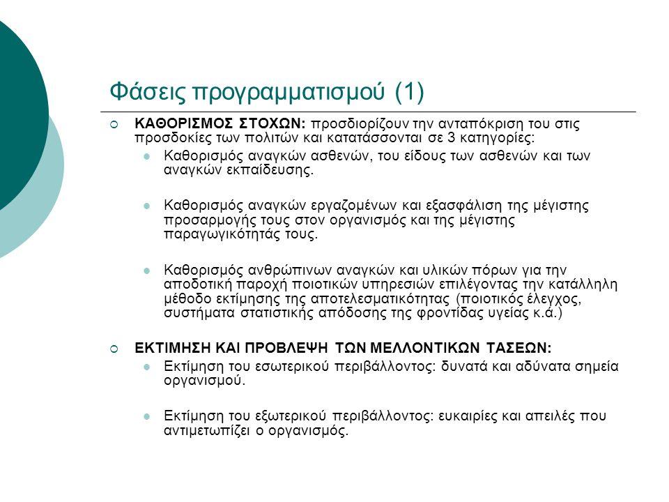 Φάσεις προγραμματισμού (1)